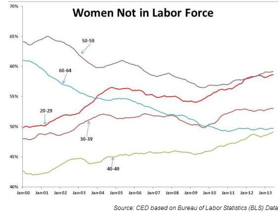 the labor force into what may become involuntary early retirement