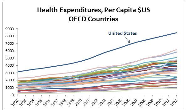 the access cost and quality of healthcare in the united states Overview | cost and quality health care in the united states is a $3 trillion industry, accounting for nearly 18 percent of the gross domestic product, up from 14 percent in 2000 health care inflation outpaces inflation in other markets.