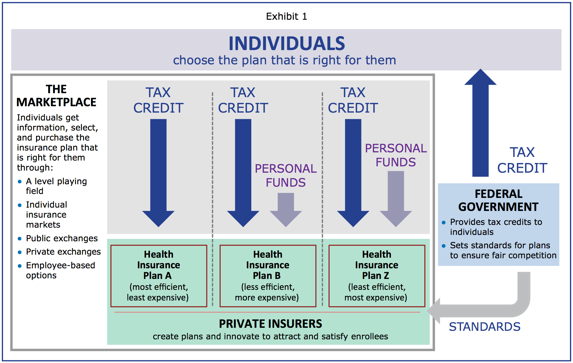 Exhibit 1: Individuals choose the plan that is right for them
