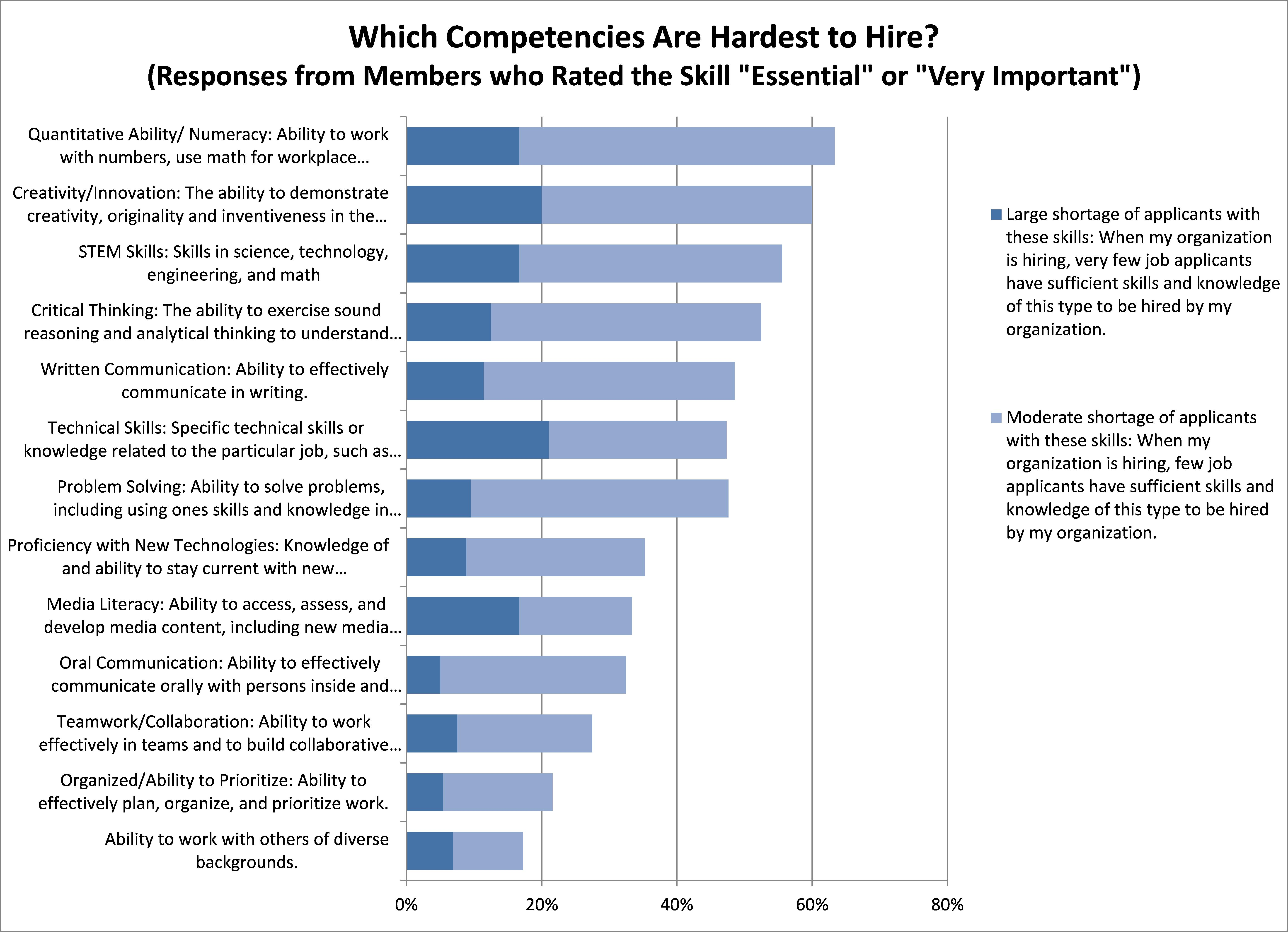 which skills are most important on the job and which skills are in quantitative skills and creativity which ranked towards the middle of on the job importance in chart 1 top the hard to hire list