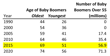 Are We About to Let All of the Baby Boomers Off the Hook ...