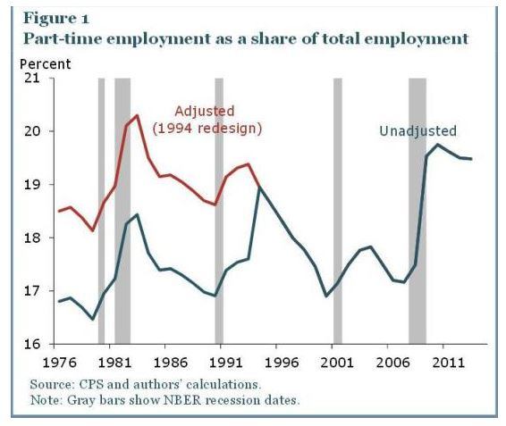 part time workers for every one involuntary part time worker