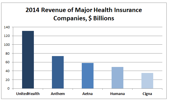 Health Insurance Companies >> Top Healthcare Stories For 2016 Insurance Mergers Committee For