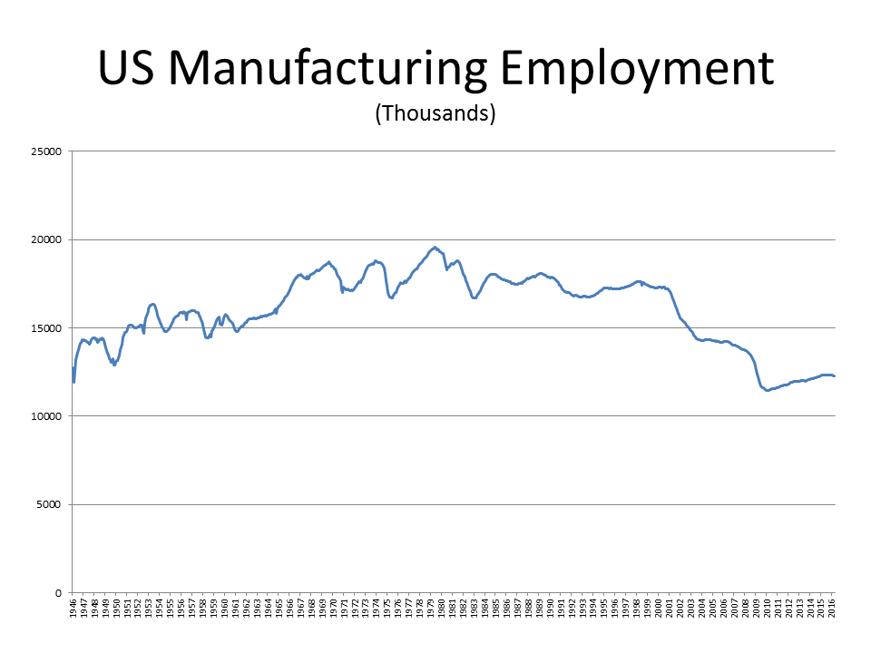 Image result for us manufacturing jobs chart
