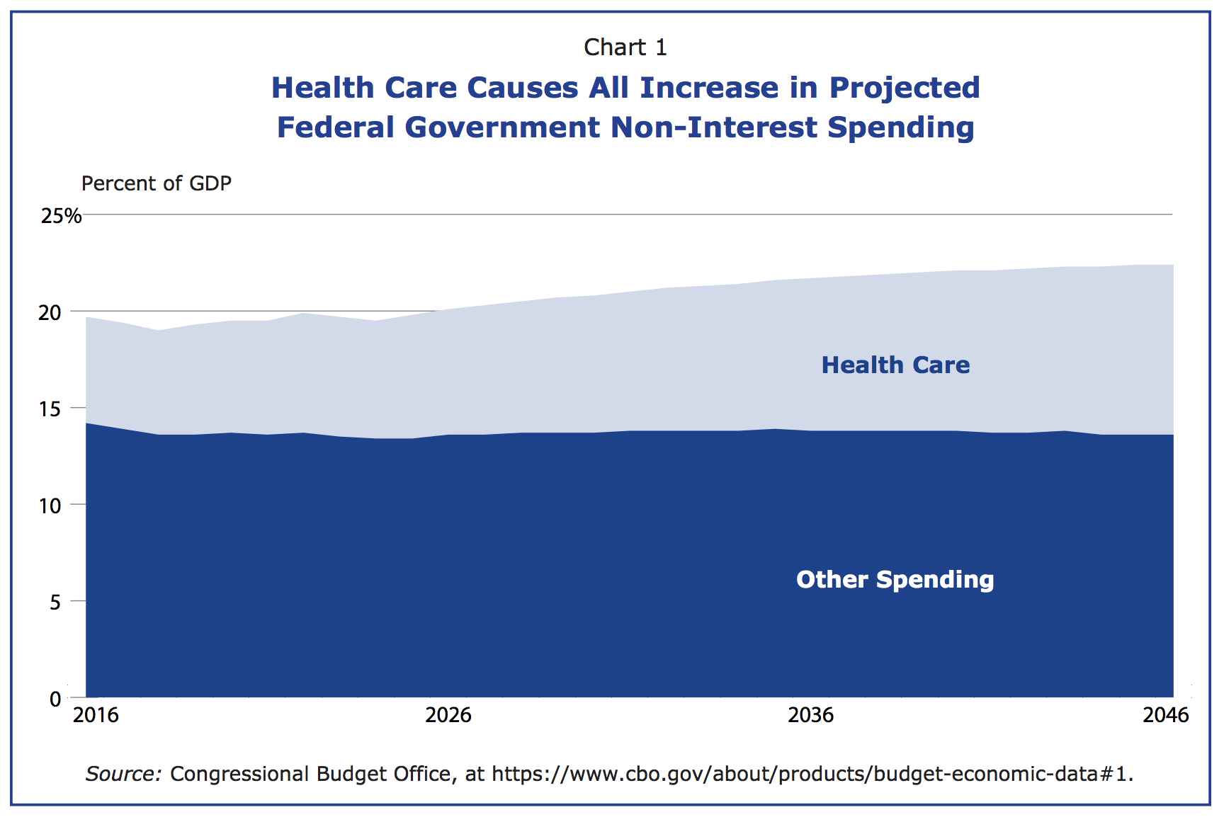 Health Care causes all increase in projected federal government non-interest spending