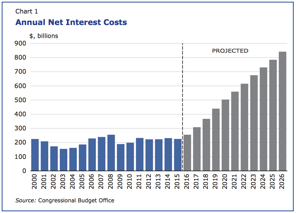 The federal budget deficit and the public debt dealing with a