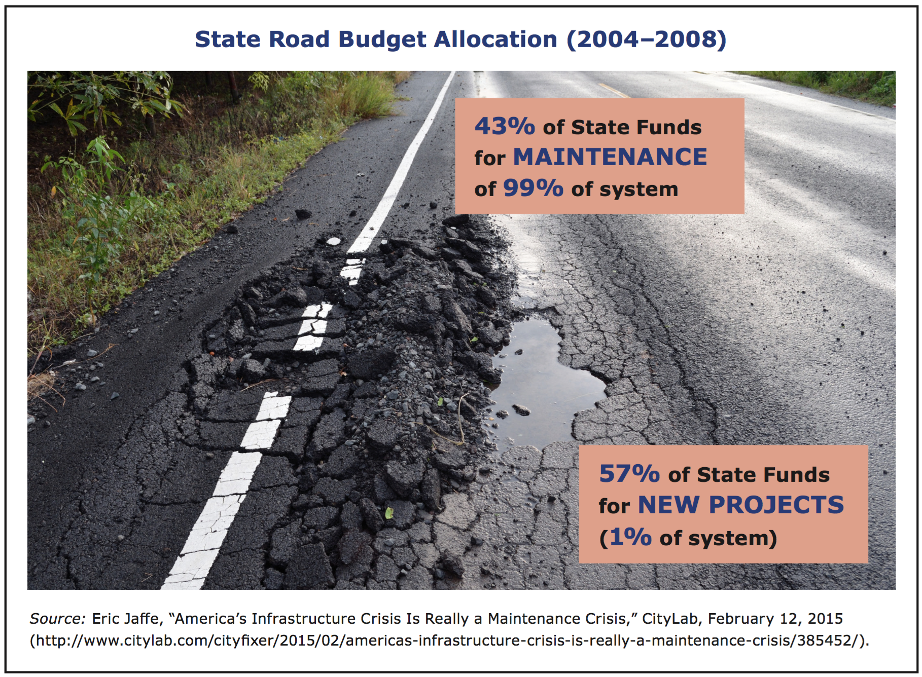 Fixing America's Roads and Bridges | Committee for Economic