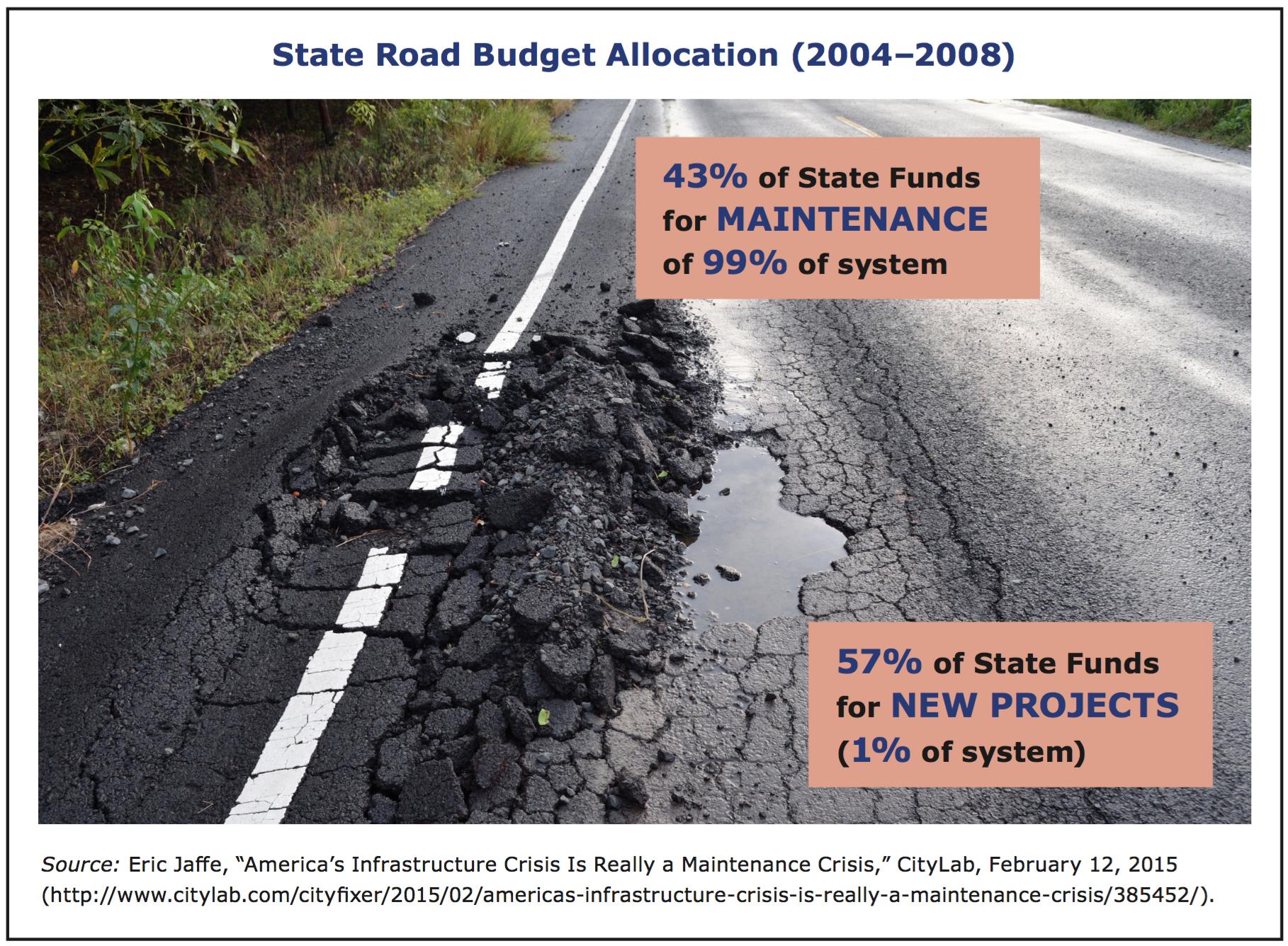 Repair of roads due to unused funds 79